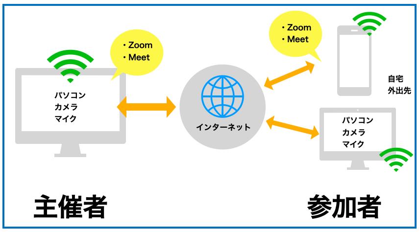 ウェブ会議システム